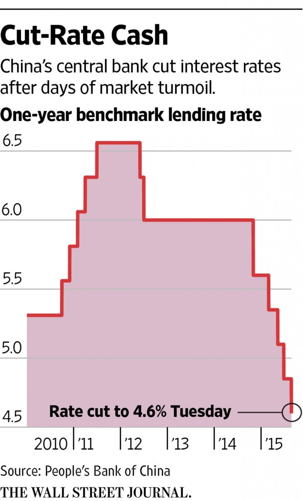 China_cuts_rates_25aug15
