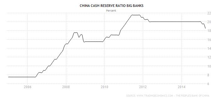 china-cash-reserve-ratio