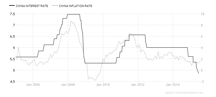 china-interest-rate_inflation