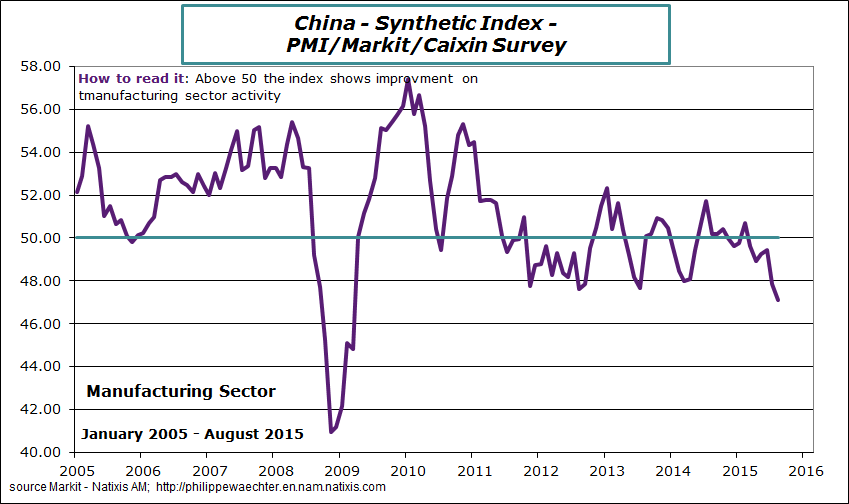 Value of China manufacturing PMI.  Source: Philippe Waechter.