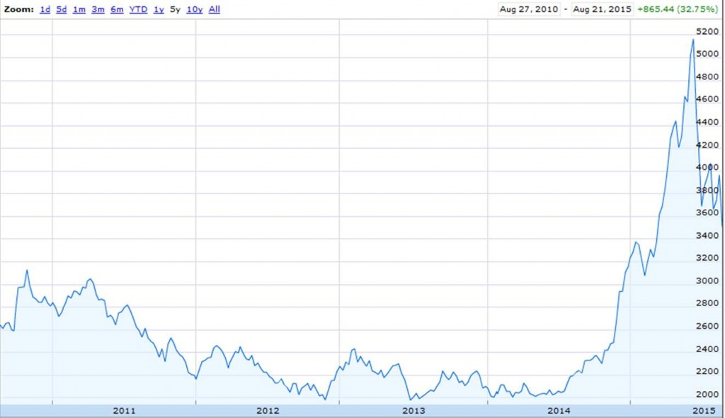 Value of SSE Composite Index of all shares traded on the Shanghai Stock Exchange over the last 5 years.   Source: Google Finance.