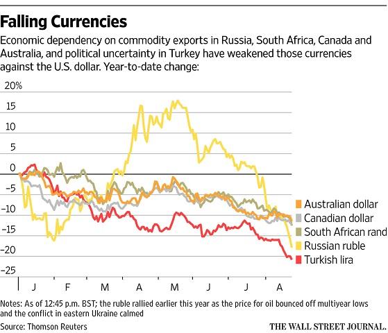falling_currencies