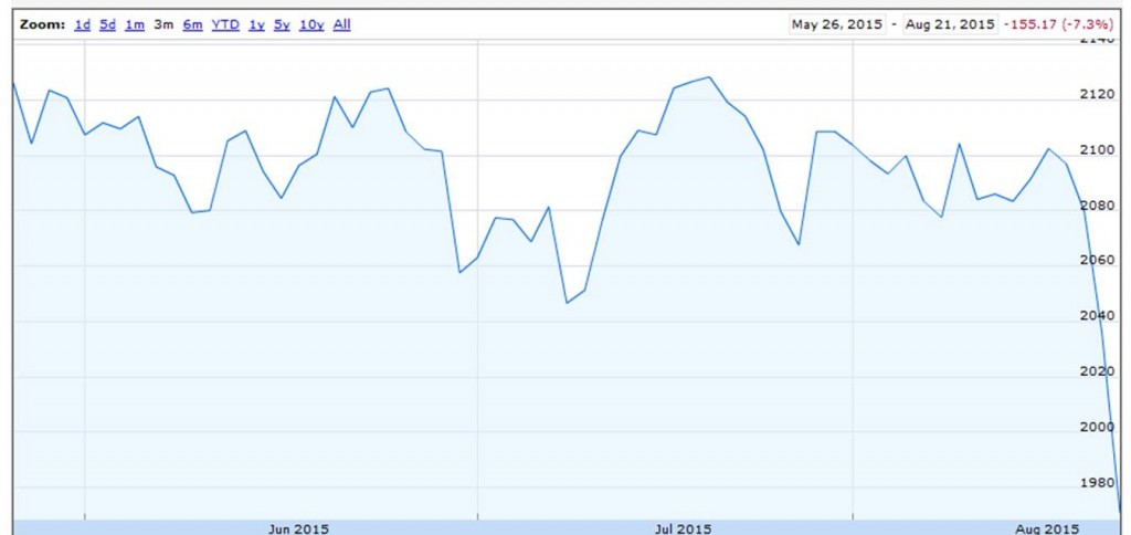 Value of S&P500 index over last 3 months.  Source: Google Finance.