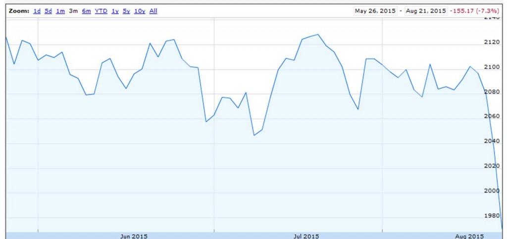 Value of S&P500 index over last 3 months.  Source: Google Finance.