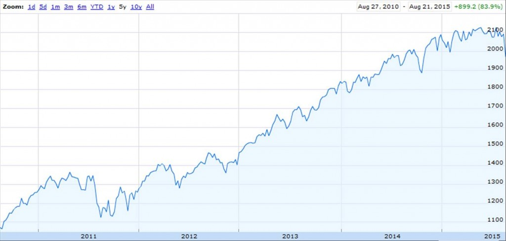 Value of S&P500 index over last 5 years.  Source: Google Finance.