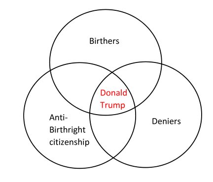 Remember global warming is a total and very expensive hoax what it will be tomorrow is a perfect representation of a perspective held by a certain group of americans this is illustrated in this venn diagram ccuart