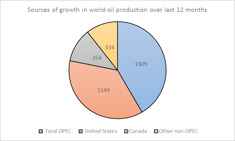 Change in world crude oil field production, April 2014 to April 2015 in thousands of barrels per day, by source.  Data: EIA Monthly Energy Review, Tables 11.1a and 11.1b.
