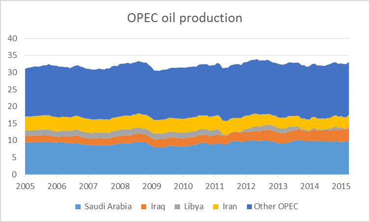 OPEC production of crude oil in millions of barrels per day, monthly Jan 2005 to Apr 2015.  Data source: EIA Monthly Energy Review, Table 11.1a.