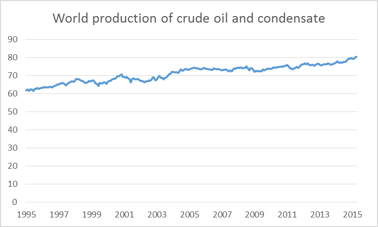 world oil market chronology archives anirudh sethi report world production of crude oil and lease condensate in millions of barrels per day monthly