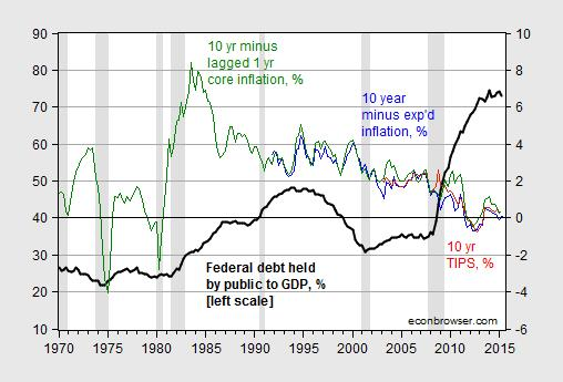 debt_intrates3