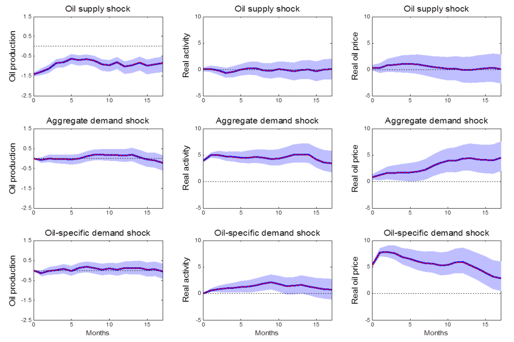 Effects of 3 different shocks on 3 different variables as estimated using the Kilian (2009) Cholesky identification.  Red lines give Kilian's original estimates.  Blue lines and shaded regions give posterior medians and 95% posterior credibility sets when the approach is implemented as a special case of Bayesian inference.  Source: Baumeister and Hamilton (2015).