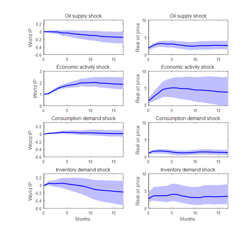 Effects of 4 different shocks on 2 different variables as estimated using the general Bayesian approach in Baumeister and Hamilton (2015). Blue lines and shaded regions represent posterior medians and 95% posterior credibility sets.