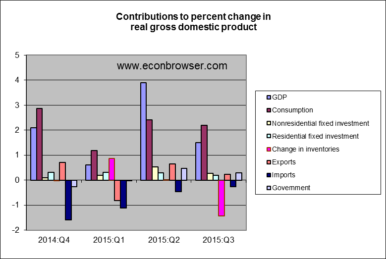 gdp_components_oct_15