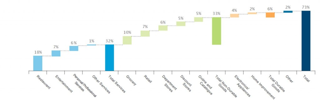 Percent of gasoline saving spent on other categories. Source: JP Morgan Chase Institute.