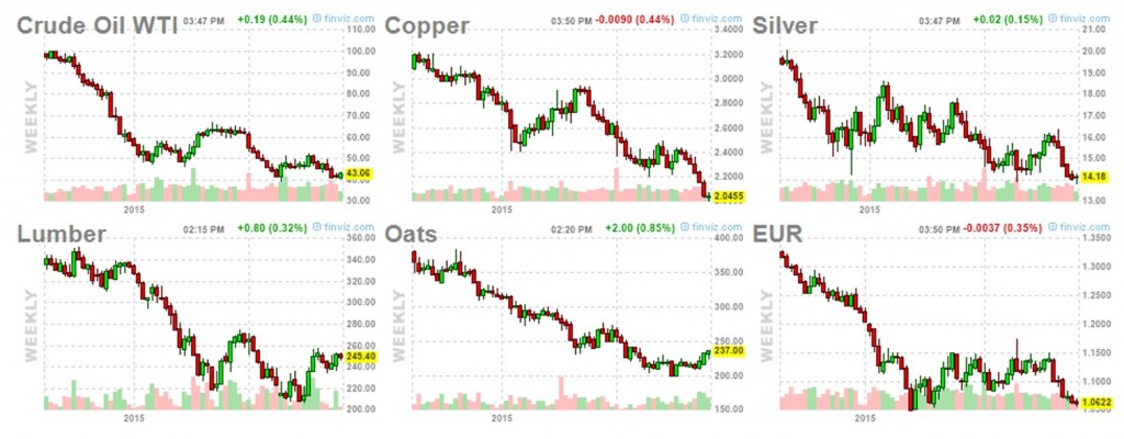 Dollar prices of five commodities along with dollar cost of one euro.  Source: Financial Visualizations.