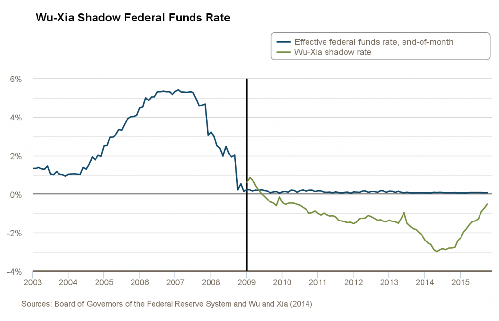 Wu-Xia shadow rate based on data through October 2015.  Source: Federal Reserve Bank of Atlanta.