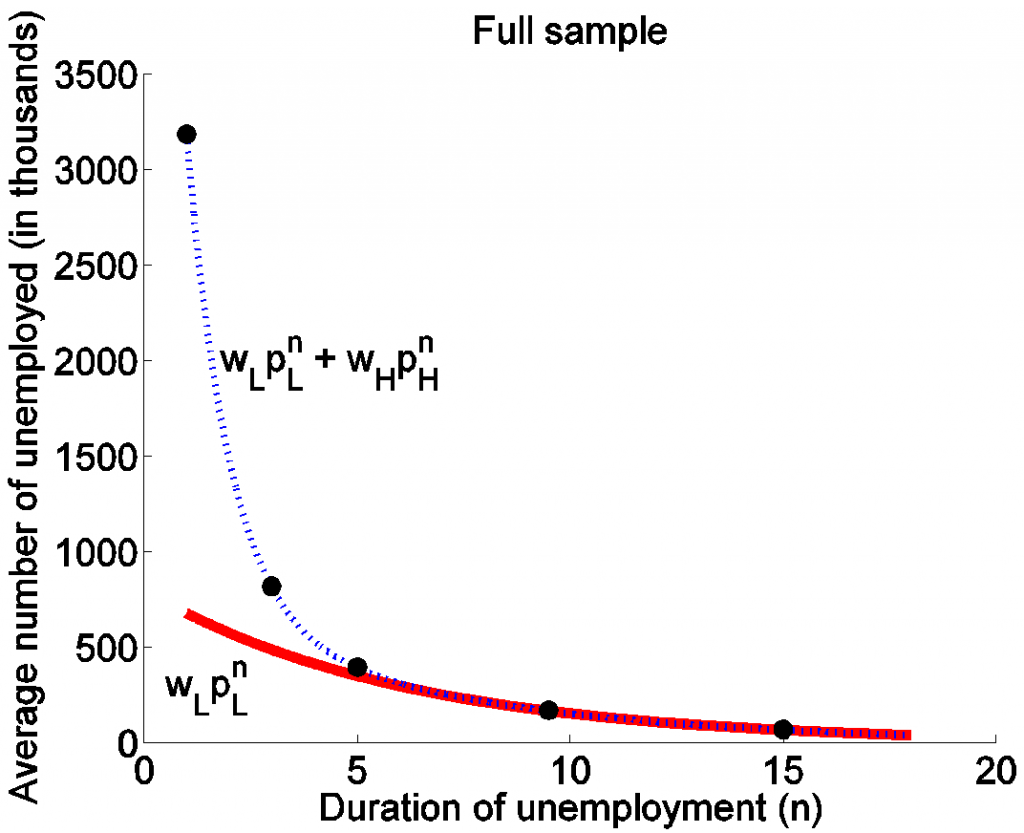 Figure 4. Horizontal axis shows duration of unemployment in months and vertical axis shows number of unemployed for that duration in thousands of individuals. Dots correspond to average observed numbers for selected durations over the period Jan 1976 to Dec 2013.  Source: Ahn and Hamilton (2015).