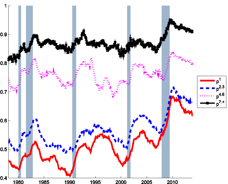 Figure 2. Probability that an unemployed individual will still be unemployed the following month for different durations of job search, Jan 1976 to Dec 2013.  Red: individuals who have been unemployed for less than 1 month as of the indicated month; blue: unemployed for 2-3 months; fuchsia: 4-6 months; black: longer than 6 months.  Calculated as described in foonote 1 in Ahn and Hamilton (2015).
