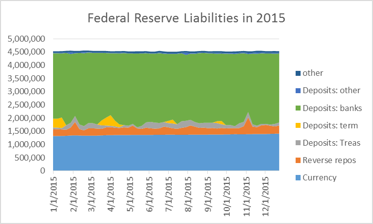 Federal Reserve liabilities in millions of dollars, Wednesday values, Jan 7, 2015 to Dec 23, 2015.