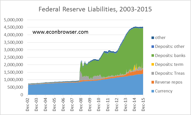Federal Reserve liabilities in millions of dollars, Wednesday values, Dec 18, 2002 to Dec 23, 2015.  Data source: Federal Reserve Statistical Release H.4.1. Currency: currency in circulation; reverse repos: reverse repurchase agreements; term deposits: term deposits held by depository institutions; other deposits: deposits held by Foreign official and other nonbank accounts; Treas deposits: deposits held by Treasury plus required reserves, calculated as deposits other than reserve deposits minus previous two items; bank deposits: reserve balances with Federal Reserve Banks; other: Treasury cash holdings plus other Federal Reserve liabilities and capital.