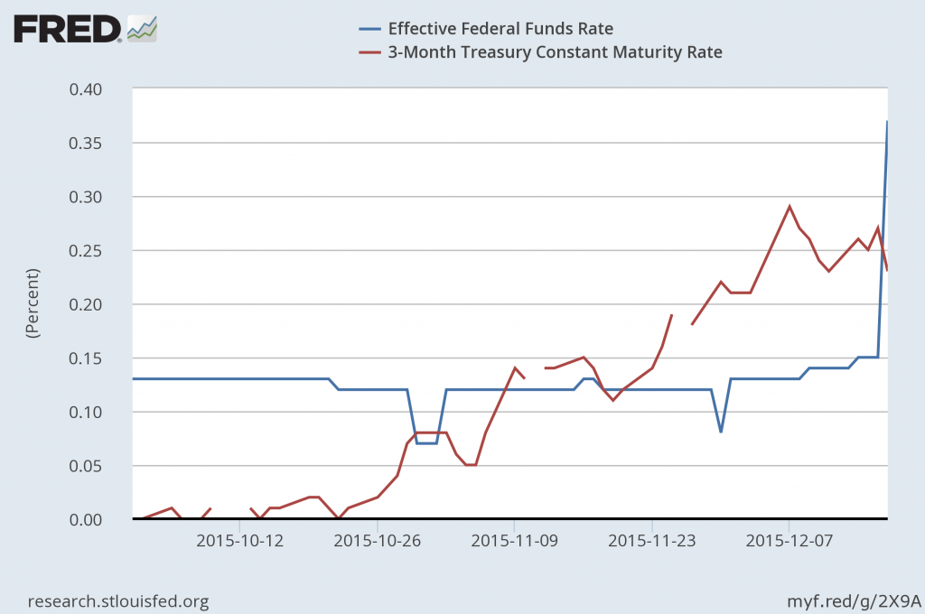 Effective fed funds rate and 3-month Treasury bill rate, daily Oct 1 to Dec 17, 2015.  Source: FRED.