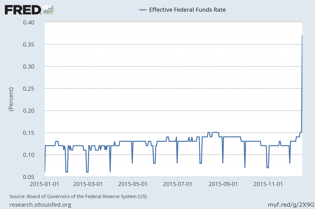 Volume-weighted average of rate on each day's fed funds loans.  Source: FRED.