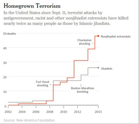 homegrownterrorism