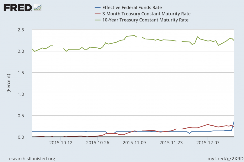 Effective fed funds rate, 3-month Treasury bill rate, and 10-year Treasury bond yield, daily Oct 1 to Dec 17, 2015.  Source: FRED.