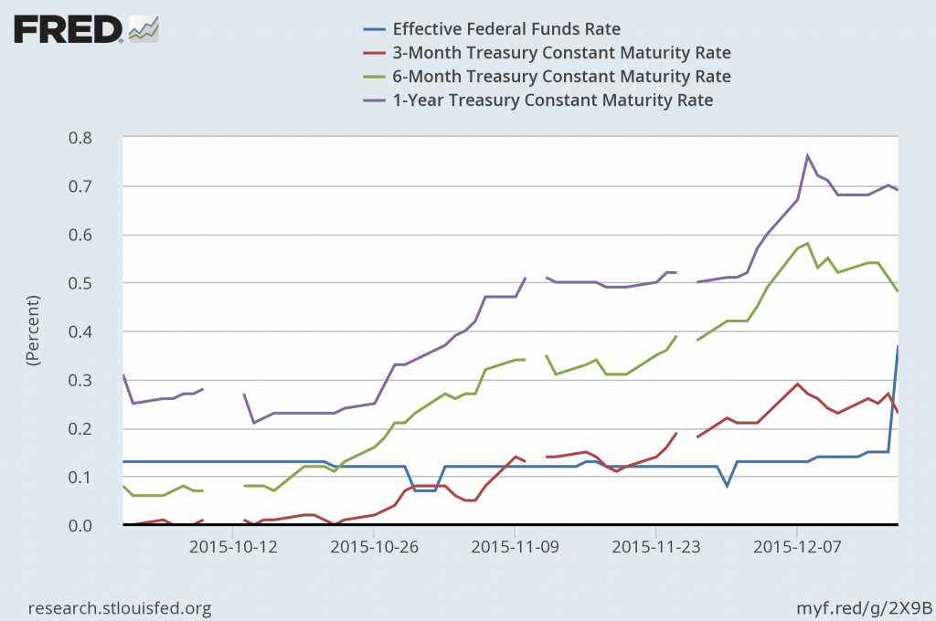 Effective fed funds rate and yields on 3-month, 6-month, and 1-year Treasuries, daily Oct 1 to Dec 17, 2015.  Source: FRED.