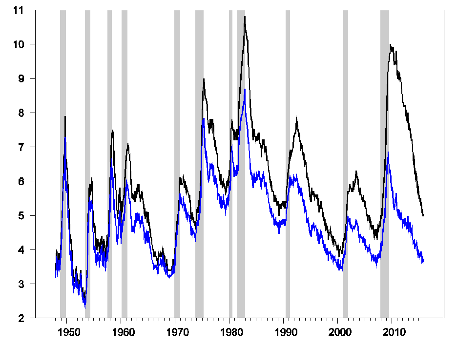 Figure 1. Seasonally adjusted number of people unemployed as a percent of the labor force (or the usual unemployment rate, in black) and number of people who were unemployed for 6 months or less as a percent of the labor force (blue).  Latter calculated by multiplying unemployment rate by one minus the fraction unemployed for 27 weeks or longer.