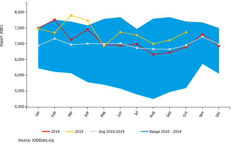 Saudi crude oil exports, thousand barrels per day, in 2015 (yellow), 2014 (red), and range over 2010-2014 (shaded).  Source: JODI.