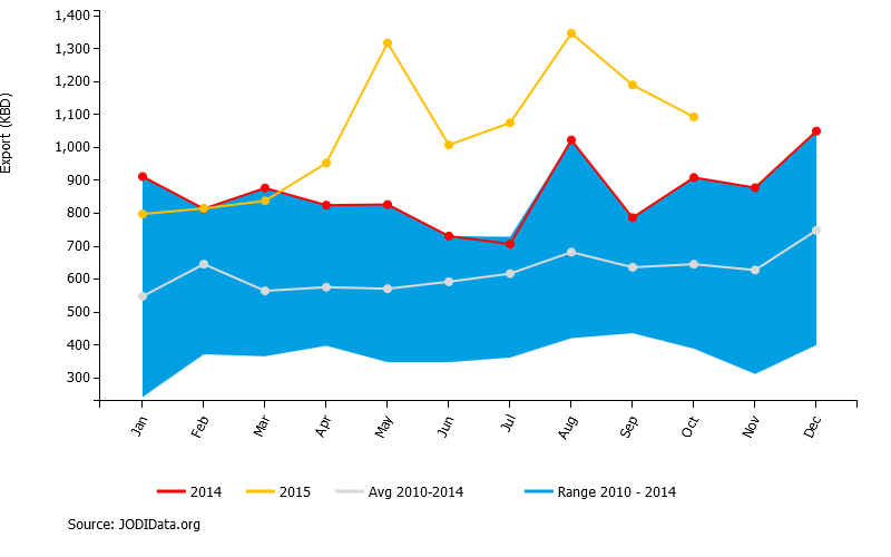 Saudi exports of refined petroleum products, thousand barrels per day, in 2015 (yellow), 2014 (red), and range over 2010-2014 (shaded).  Source: JODI.