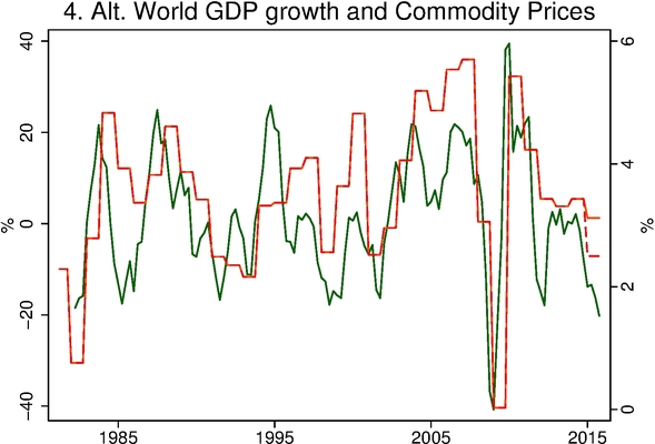 IMF estimates of annual growth rate of world real GDP (in red, right scale) and year-over-year percent change in commodity prices as measured by the quarterly average CRB/BLS raw industrials price index (in green, left scale).  Dashed line is Barbera's estimate of world GDP growth for 2015 if IMF 6.8% Chinese growth rate is replaced with 2.5%.  Source: Center for Financial Economics.