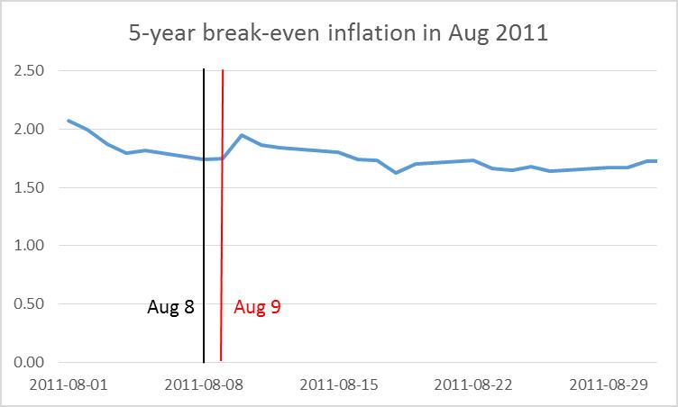 Figure 4. Yield on 5-year nominal Treasury bond minus yield on 5-year TIPS.