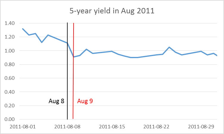 Figure 2. Yield on 5-year Treasury bond as of close of business each day, with values before and after the August FOMC statement highlighted with black and red lines, respectively.
