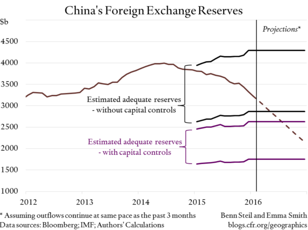 adequacy of chinas foreign reserves China, people's republic of 086 india 151 brazil 155 russian federation  277 south africa 064 add an item to the chart reset selected data excel file.