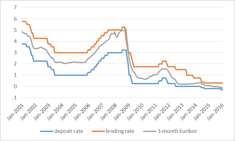 Average interest rate over the month on 3-month interbank loans (in gray) and end-of-month values for ECB deposit rate (in blue) and  lending rate (in orange), January 2001 to January 2016.