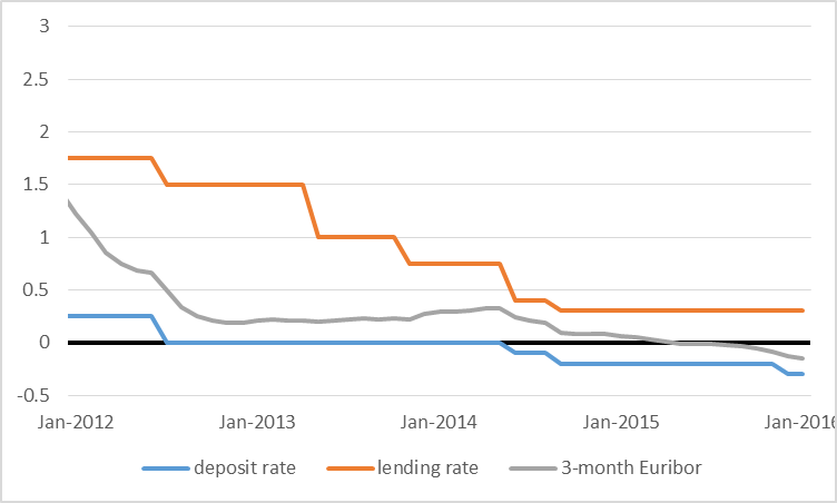 Average interest rate over the month on 3-month interbank loans (in gray) and end-of-month values for ECB deposit rate (in blue) and  lending rate (in orange), January 2012 to January 2016.