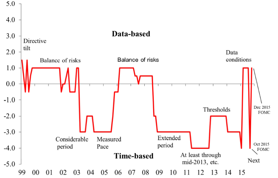 Figure 5. Chart shows a judgmentally computed index of the relative strength of net time-based or data-based content of FOMC forward guidance at any given point in time. Numbers closer to zero denote weaker guidance. Labels indicate key terms used in guidance.  Source: Feroli, Greenlaw, Hooper, Mishkin, and Sufi (2016).
