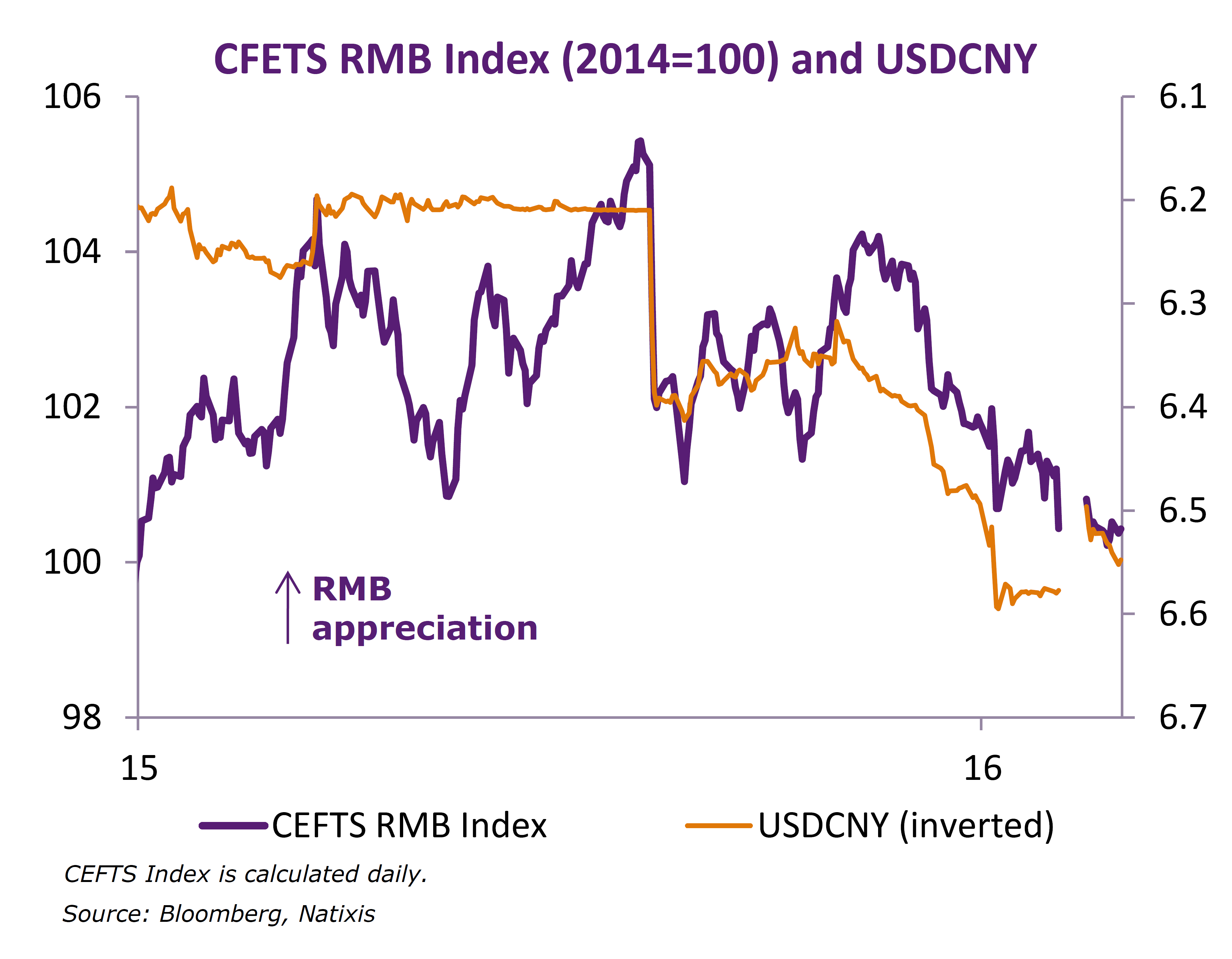 rmb appreciation positive impact on china's The appreciation of the rmb issue has attracted attention of various circles at home and abroad by analyzing the current rmb exchange rate appreciation on china's economic impact at all levels, i will mainly from the industrial structure, export structure, and enterprises to change their operational mechanism, to ease trade tensions and the.