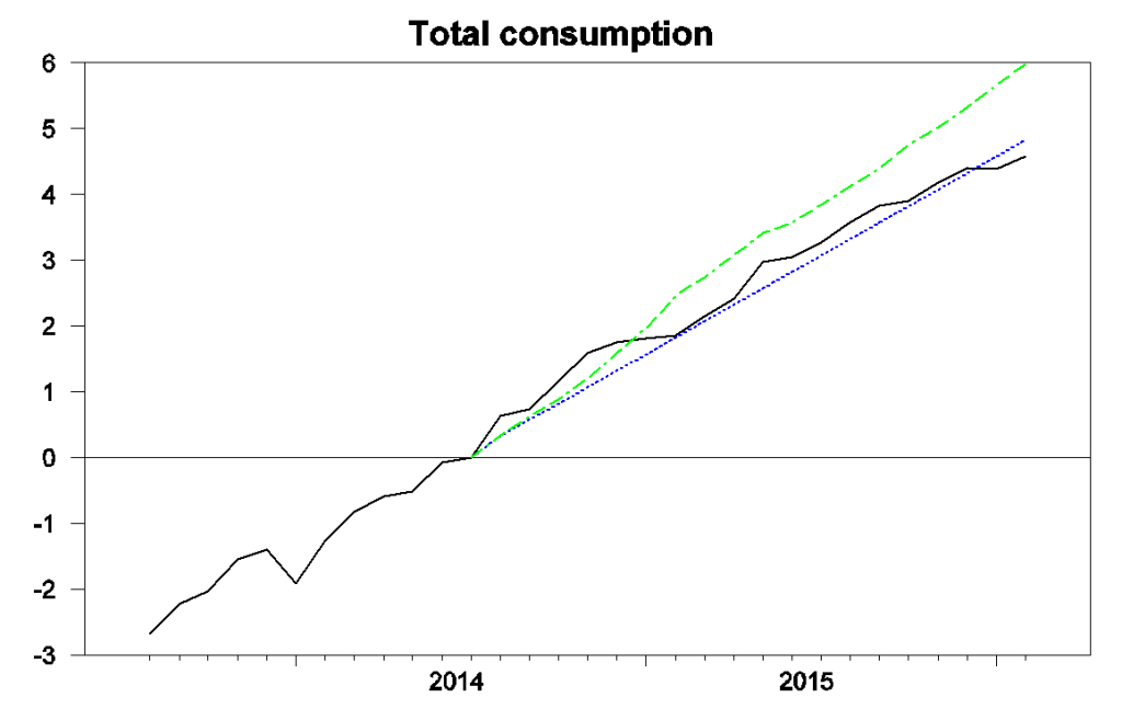 Black: 100 times the natural log of real consumption spending, 2013:M9 to 2016:M2, normalized at 0 for 2014:M7. Blue: forecast from an updated Edelstein and Kilian vector autoregression using only data as of 2014:M7.  Green: forecast from the vector autoregression conditioning on observed energy prices over 2014:M8 to 2016:M2.