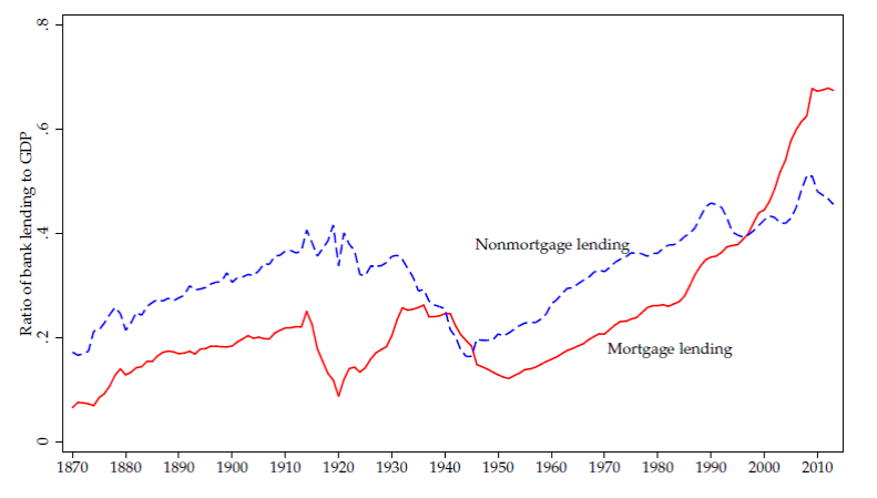 Average ratio of mortgage lending to GDP (red) and for other lending (blue).  Source: Jorda, Schularick and Taylor (2016).