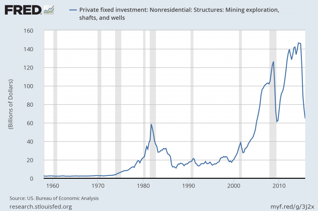 Expenditures on private fixed nonresidential structures investment in mining exploration, shafts, and wells.  Source: FRED.
