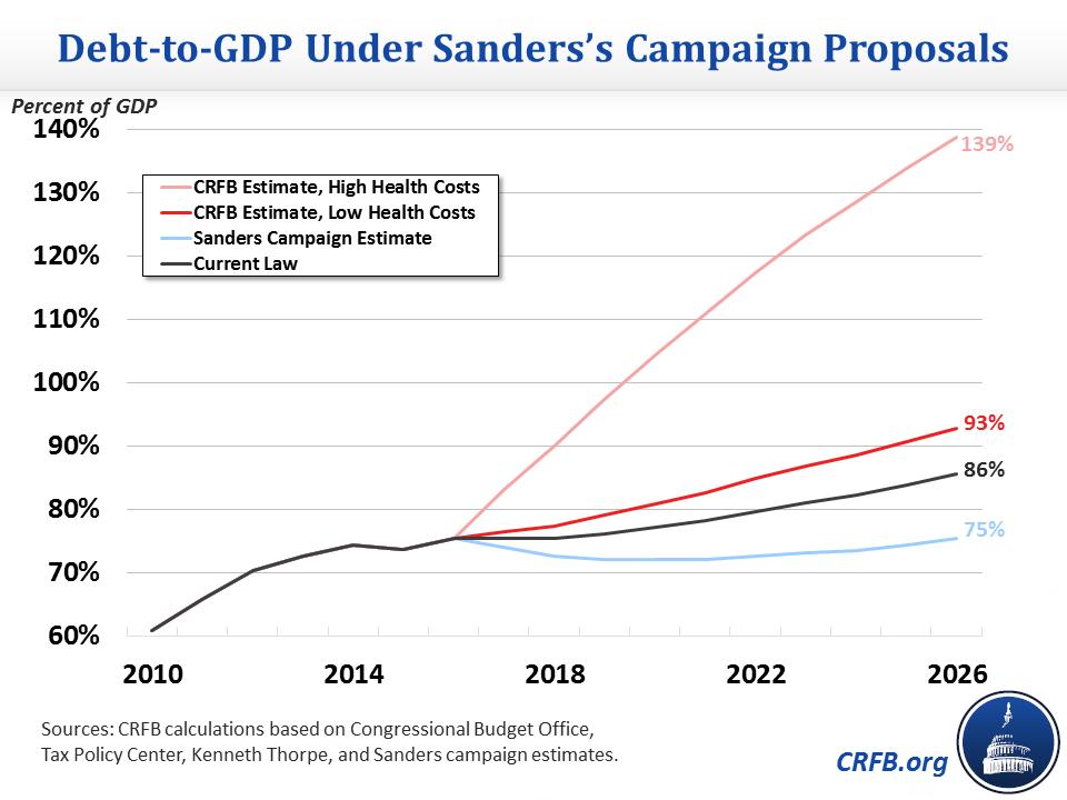 sanders-debt-chart-updated4