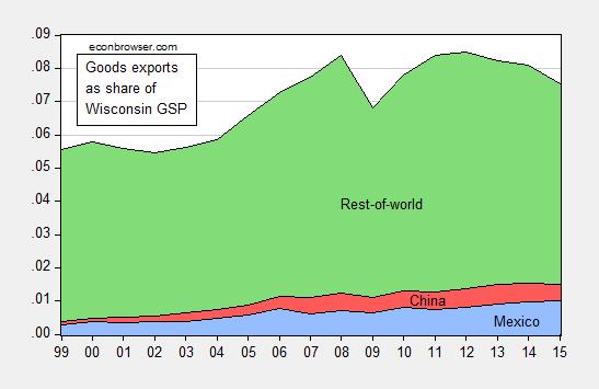 wisc_exports