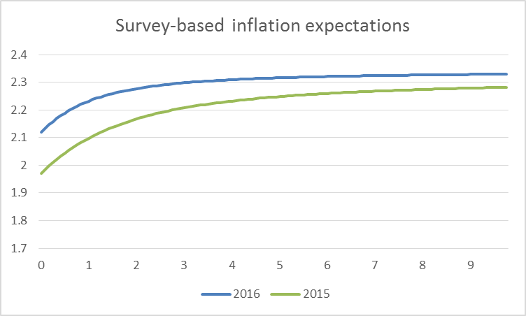 Horizontal axis: number of years looking ahead from indicated date.  Blue: average expected inflation rates over that horizon as of April 2016 as inferred from Survey of Professional Forecasters and Blue Chip forecast.  Green: expected inflation rates as of April 2015.  Data source: Federal Reserve Bank of Philadelphia.