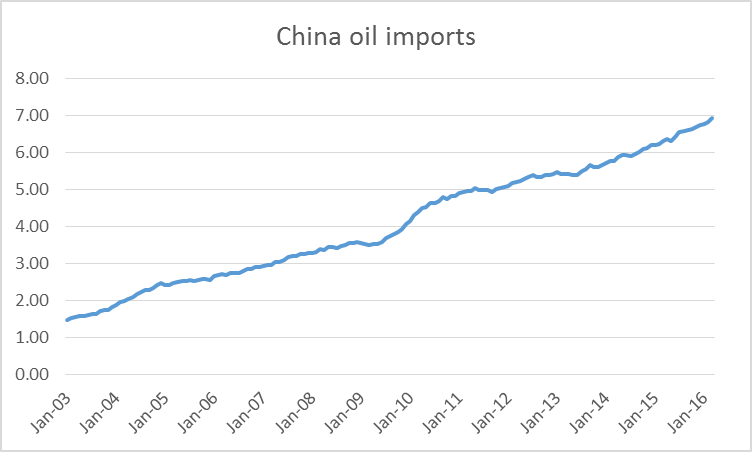 Chinese oil imports in millions of barrels a day, average over the previous 12 months, Jan 2003 to March 2016.  Data source: JODI.