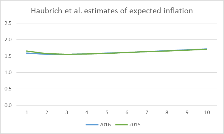 Horizontal axis: number of years looking ahead from indicated date.  Blue: average expected inflation rates over that horizon as of April 2016 as inferred from inflation swaps, nominal yields, and survey responses.  Green: expected inflation rates as of April 2015.  Data source: Inflation Central.