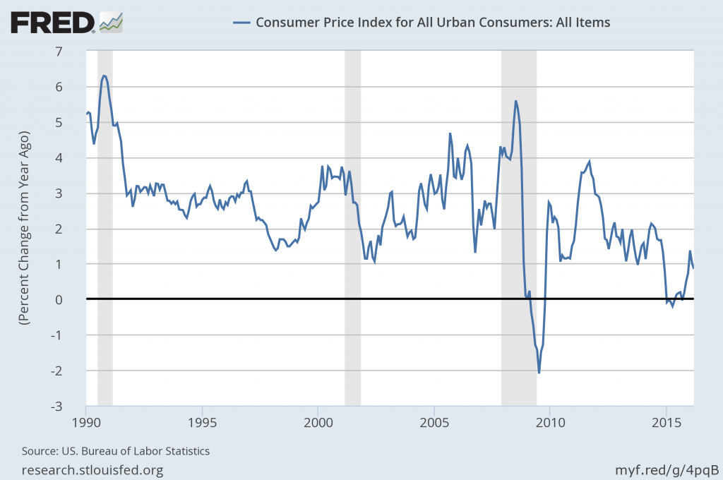 Year-over-year percent change in the seasonally unadjusted CPI.  Source: FRED.