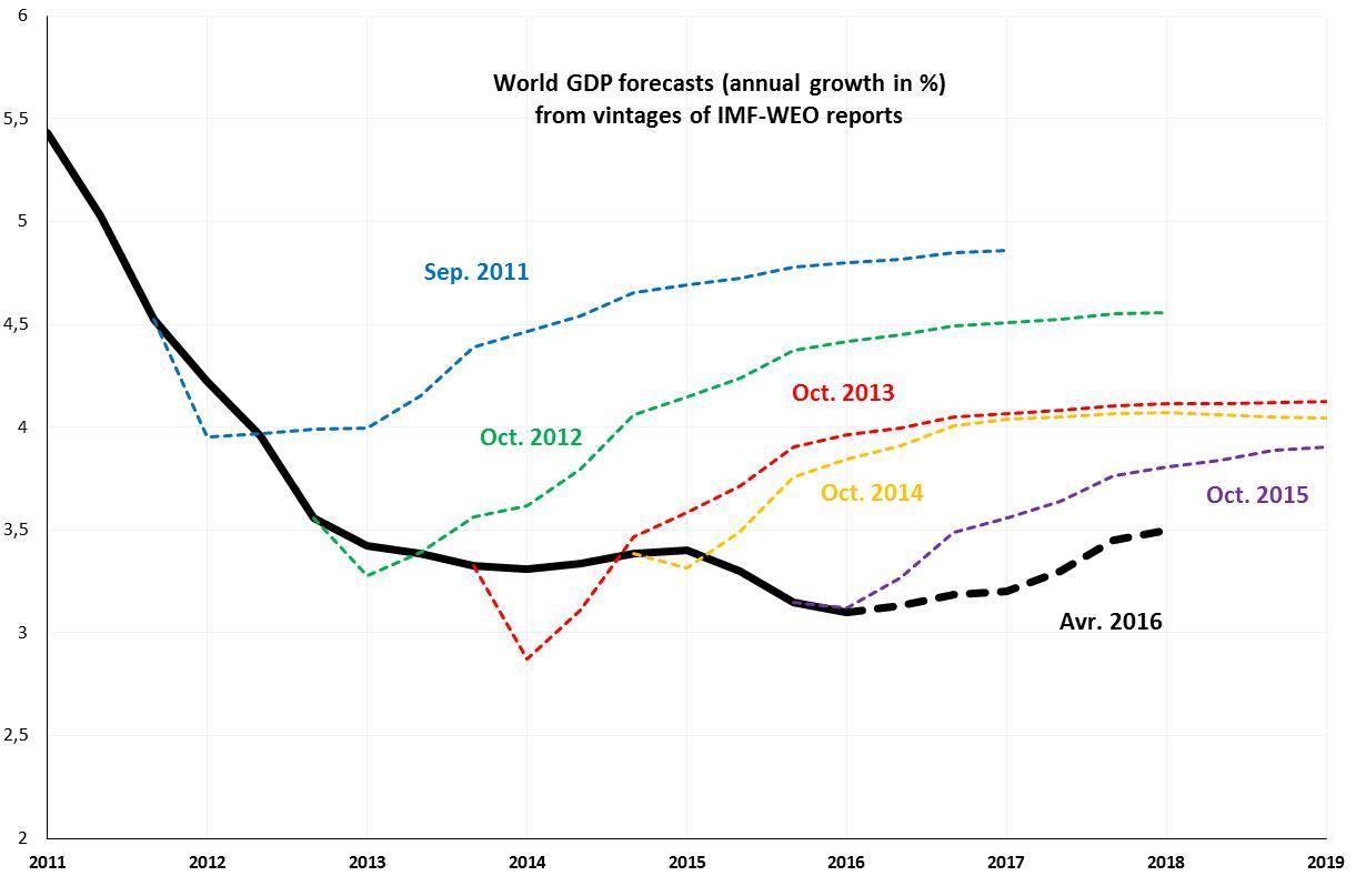 Guest contribution where is global economic growth heading figure 1 evolution of imf weo forecasts for world gdp annual growth in nvjuhfo Images